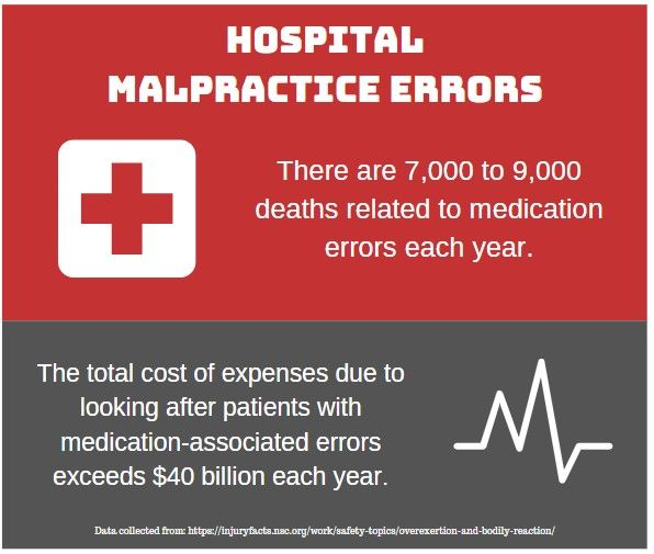 hospital malpractice facts